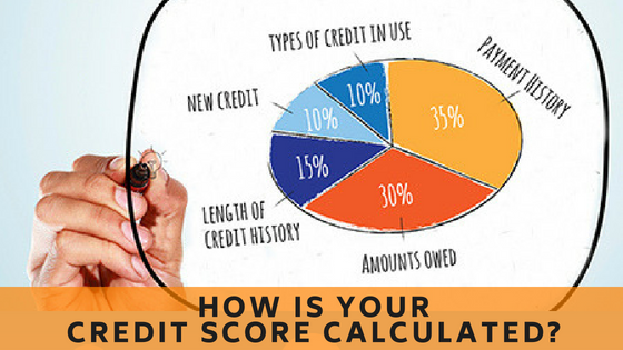 How is your credit score calculated?